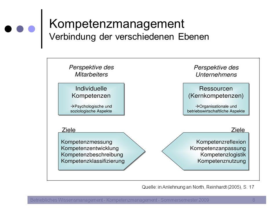 Kompetenzmanagement Verbindung der verschiedenen Ebenen