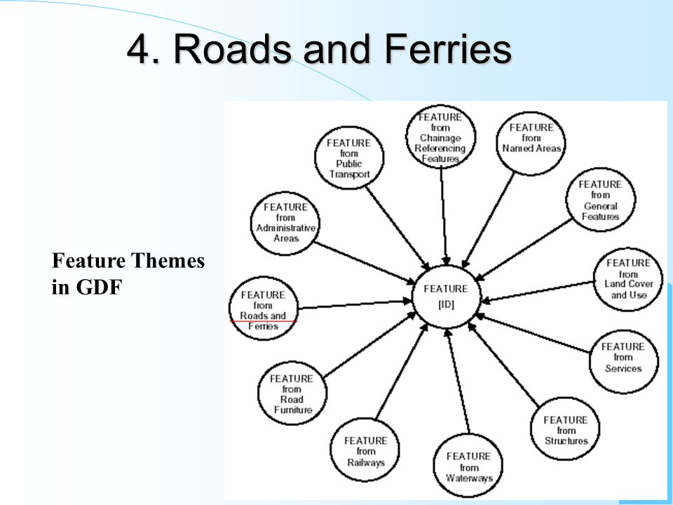 4. Roads and Ferries Feature Themes in GDF ______