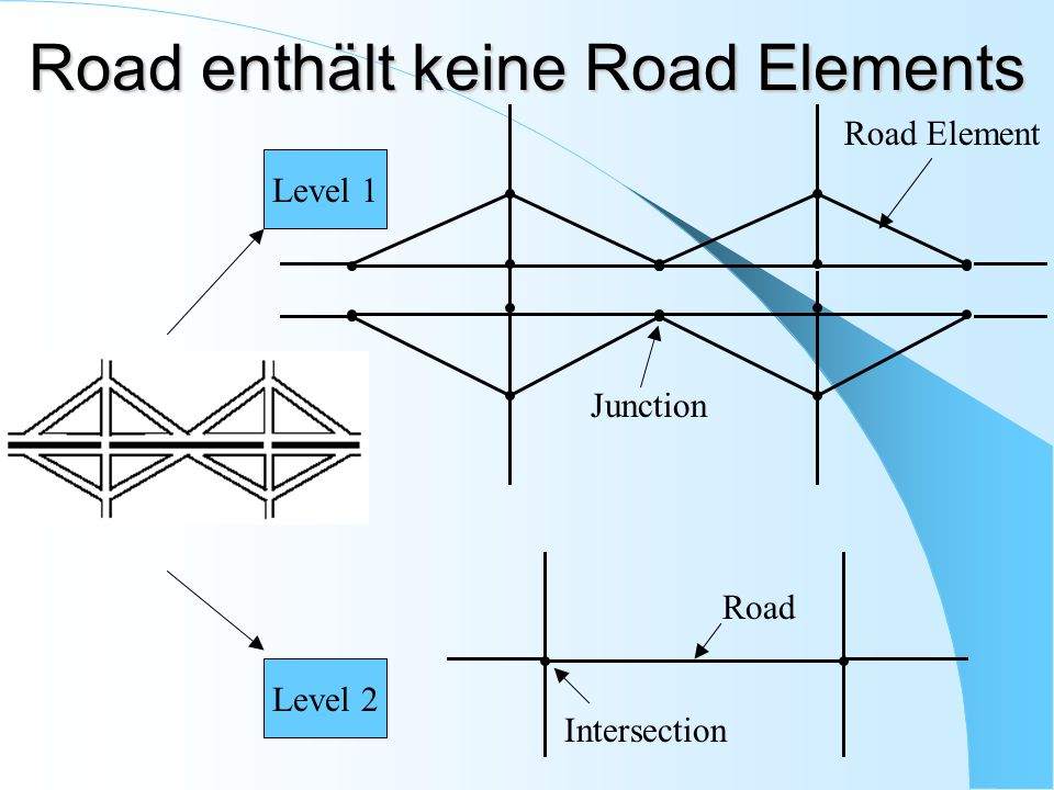 Road enthält keine Road Elements