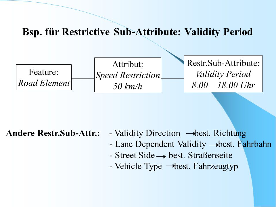 Bsp. für Restrictive Sub-Attribute: Validity Period
