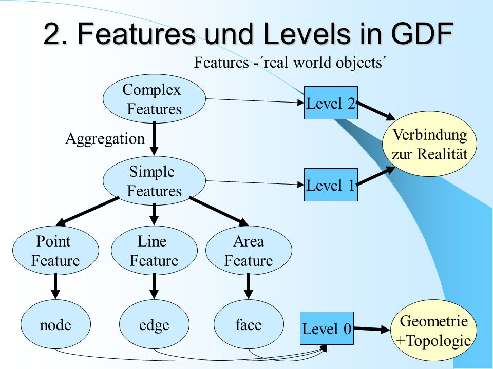 2. Features und Levels in GDF