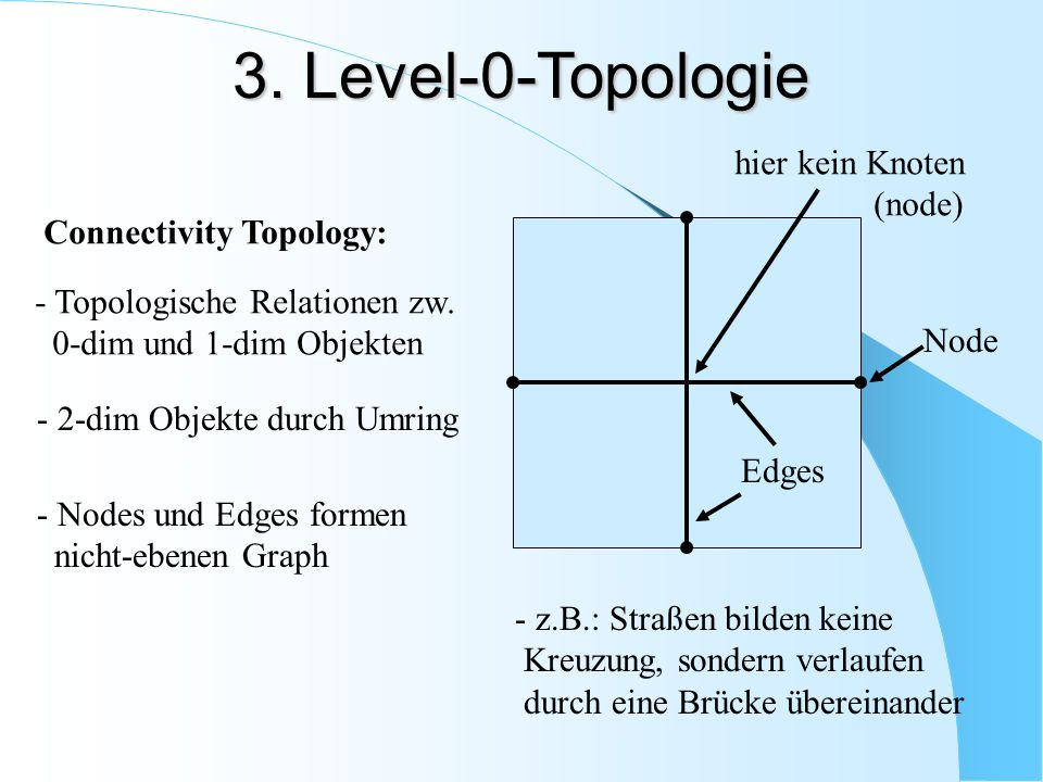 3. Level-0-Topologie hier kein Knoten (node) Connectivity Topology: