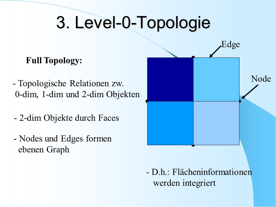 3. Level-0-Topologie Edge Full Topology: Node