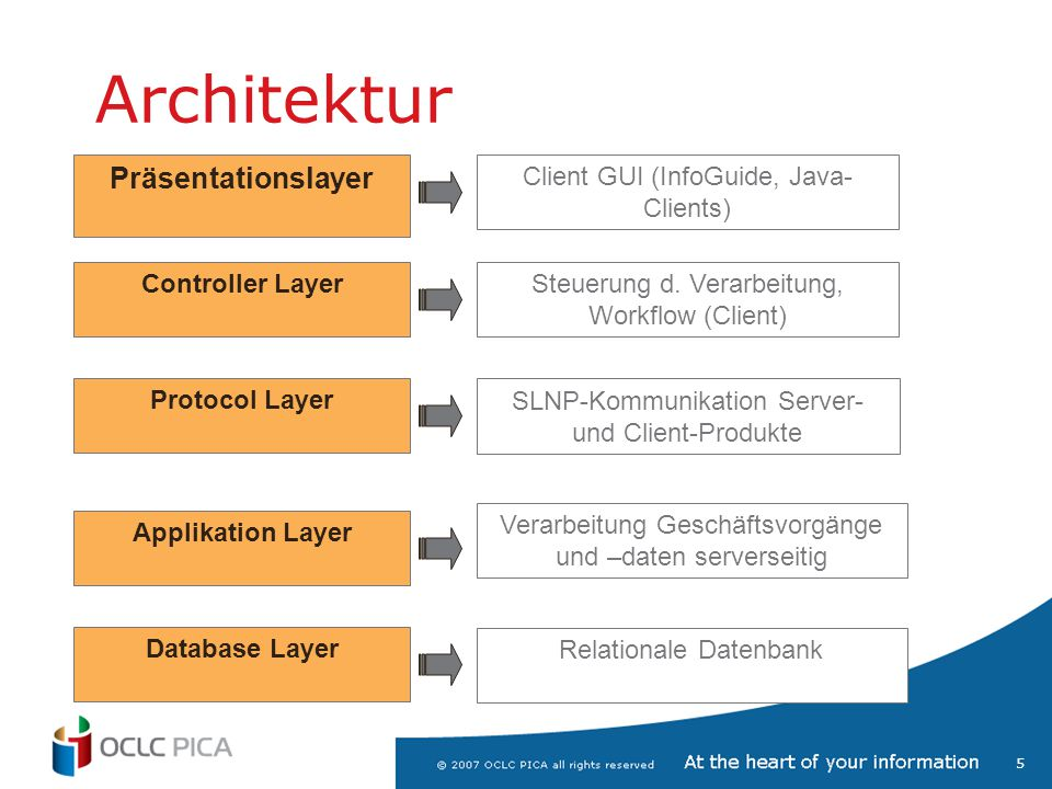 Architektur Präsentationslayer Client GUI (InfoGuide, Java-Clients)