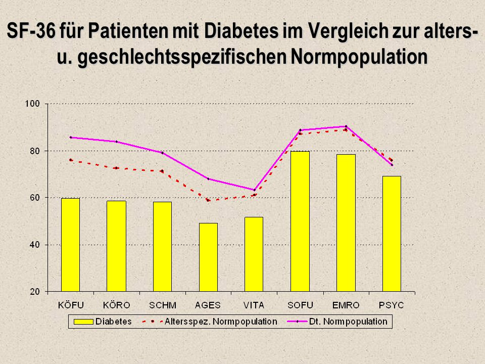 SF-36 für Patienten mit Diabetes im Vergleich zur alters- u