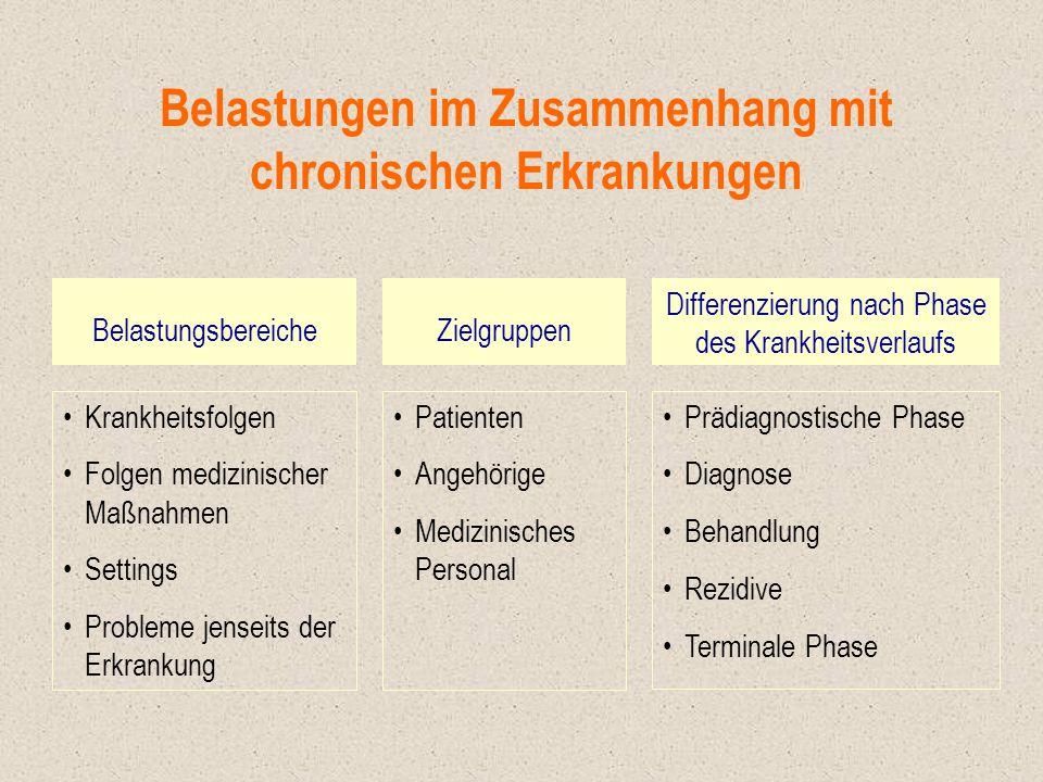 Belastungen im Zusammenhang mit chronischen Erkrankungen