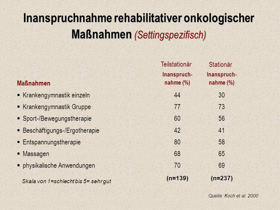 Inanspruchnahme rehabilitativer onkologischer Maßnahmen (Settingspezifisch)