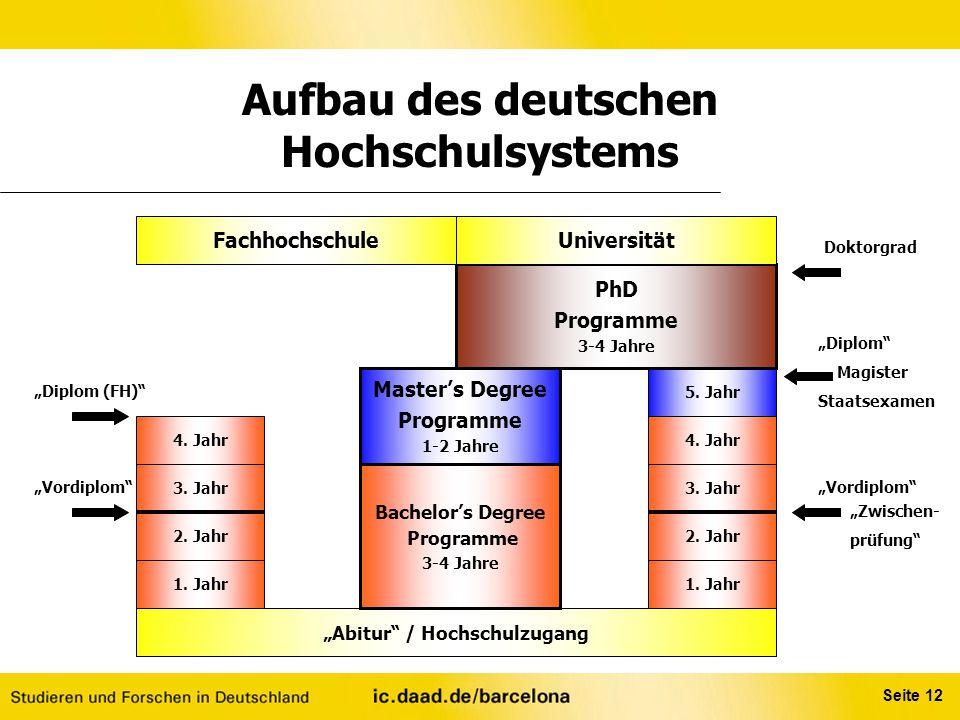 Aufbau des deutschen Hochschulsystems