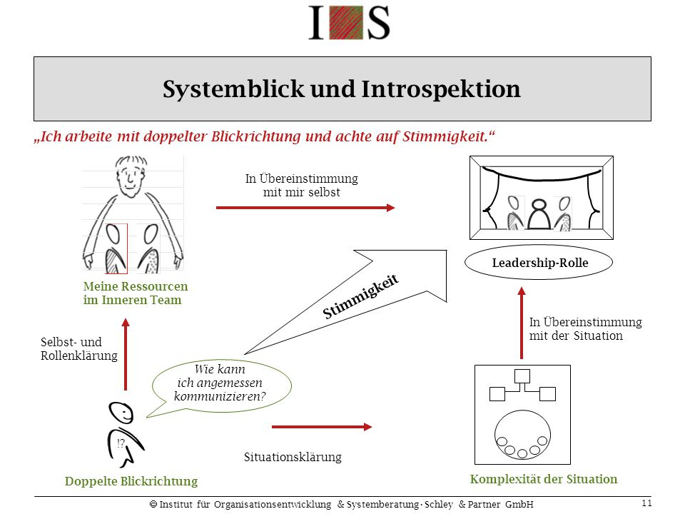 Systemblick und Introspektion