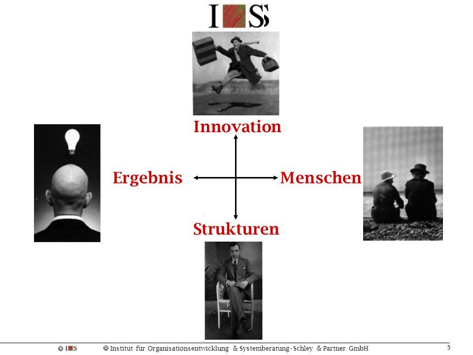 Innovation Ergebnis Menschen Strukturen
