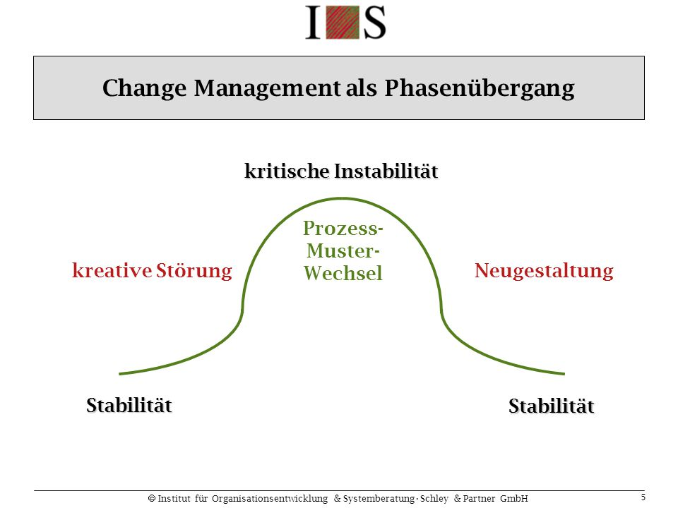 Change Management als Phasenübergang