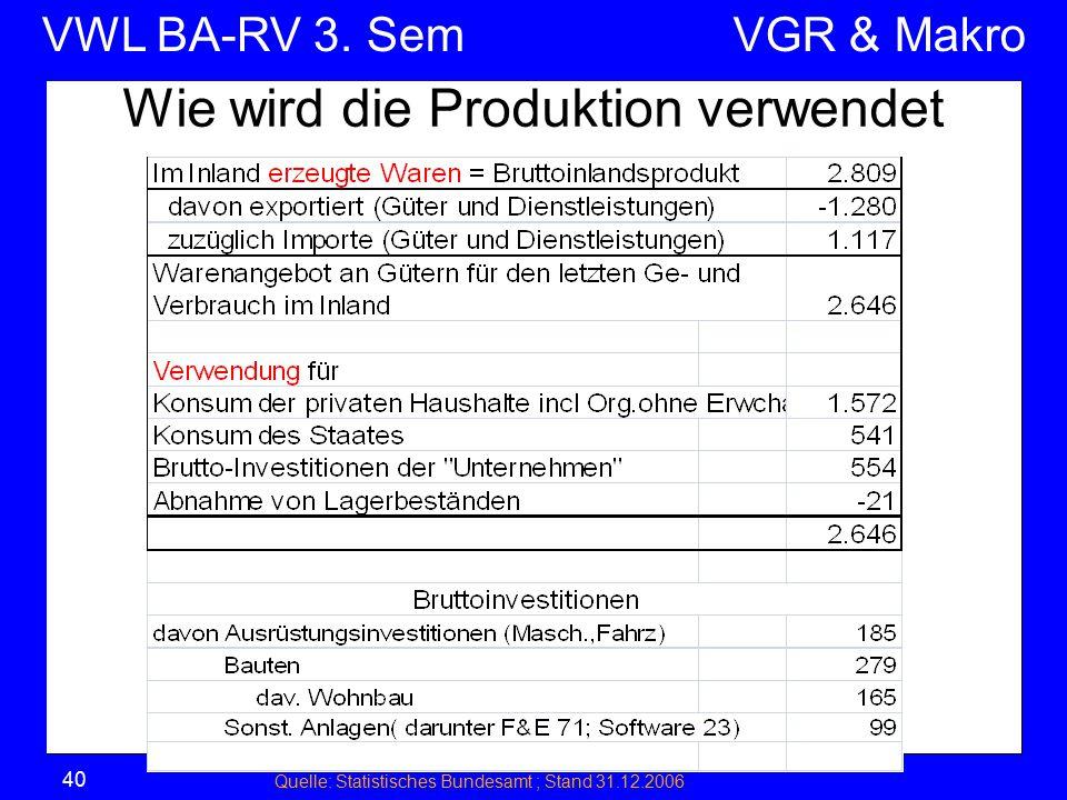 Wie wird die Produktion verwendet