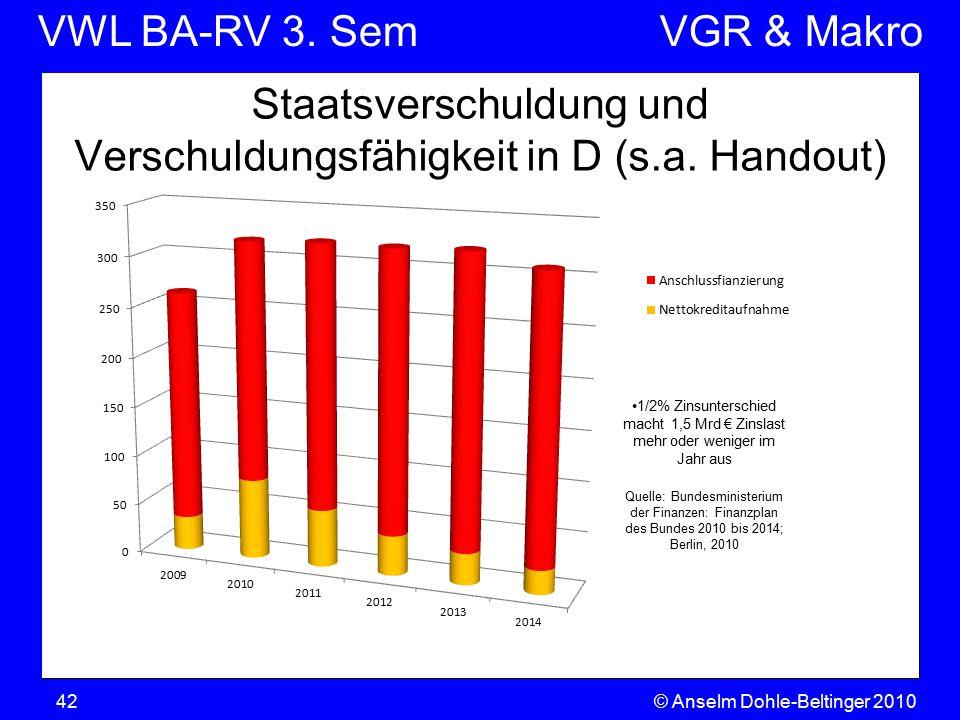 Staatsverschuldung und Verschuldungsfähigkeit in D (s.a. Handout)