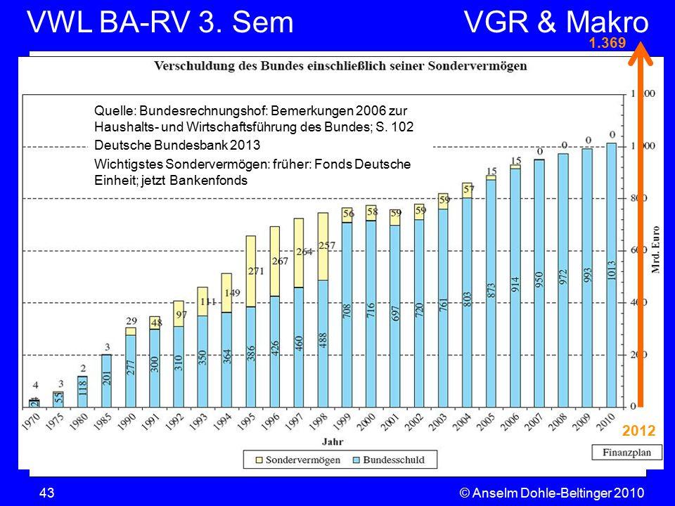 1.369 Quelle: Bundesrechnungshof: Bemerkungen 2006 zur Haushalts- und Wirtschaftsführung des Bundes; S. 102.