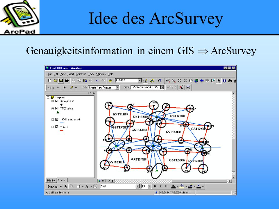 Idee des ArcSurvey Genauigkeitsinformation in einem GIS  ArcSurvey