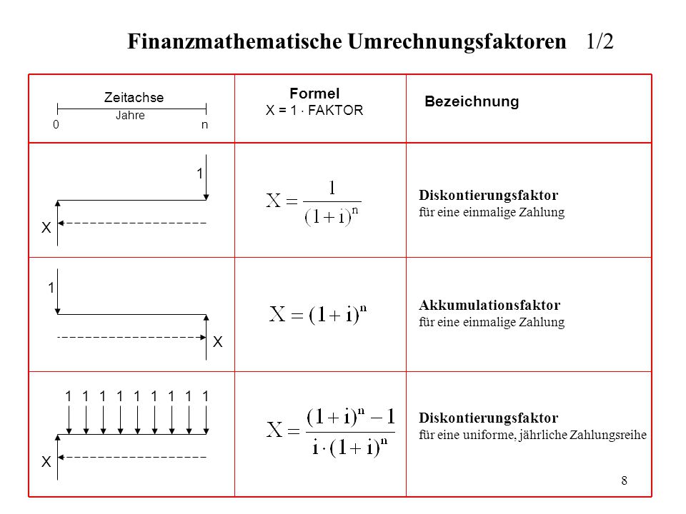 Finanzmathematische Umrechnungsfaktoren 1/2
