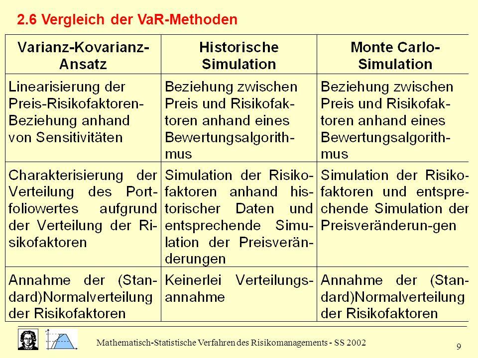 2.6 Vergleich der VaR-Methoden