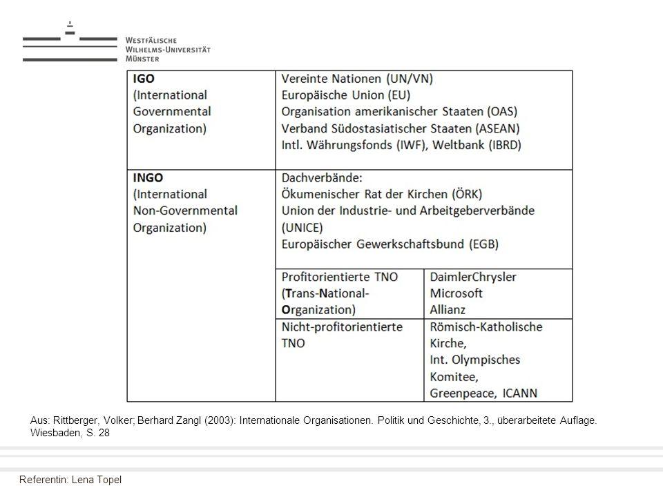 Aus: Rittberger, Volker; Berhard Zangl (2003): Internationale Organisationen.