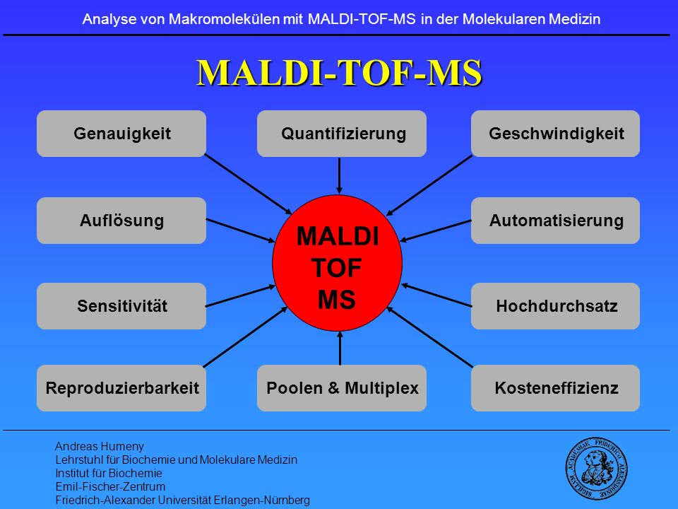 Analyse von Makromolekülen mit MALDI-TOF-MS in der Molekularen Medizin