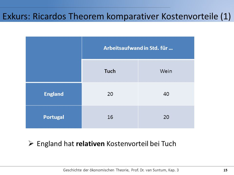 Exkurs: Ricardos Theorem komparativer Kostenvorteile (1)