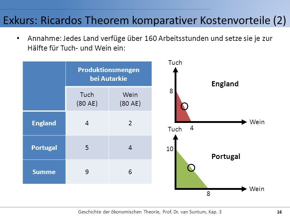 Exkurs: Ricardos Theorem komparativer Kostenvorteile (2)