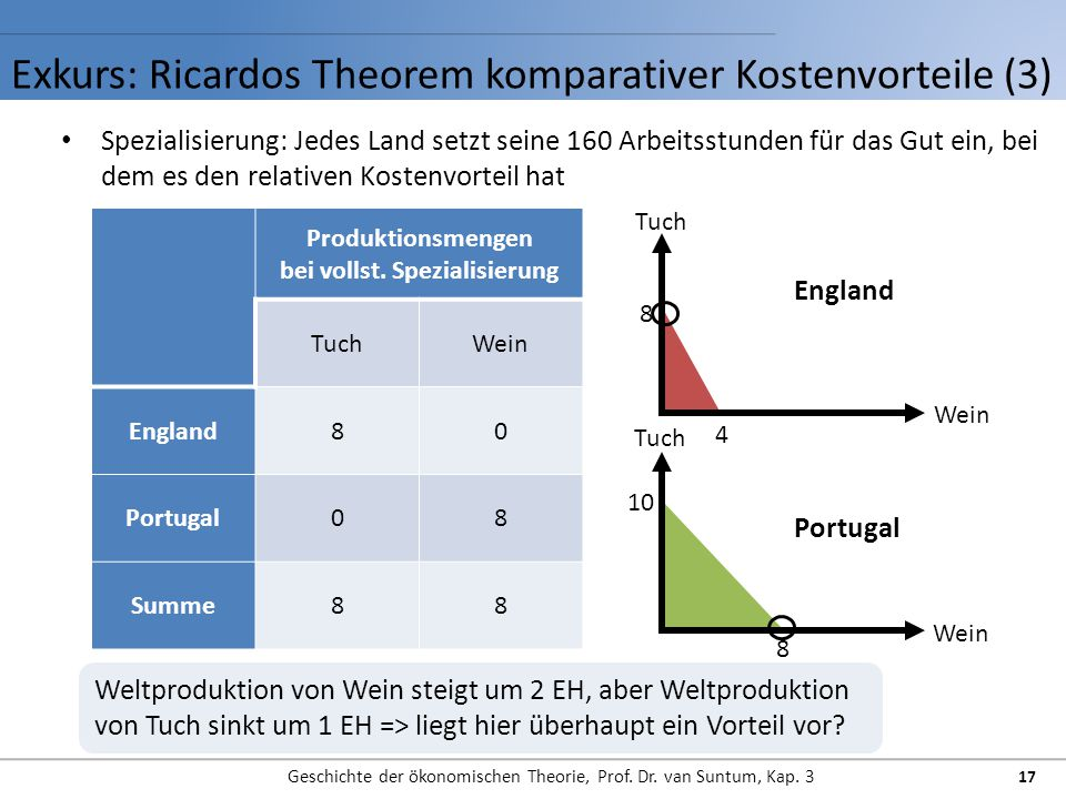 Exkurs: Ricardos Theorem komparativer Kostenvorteile (3)