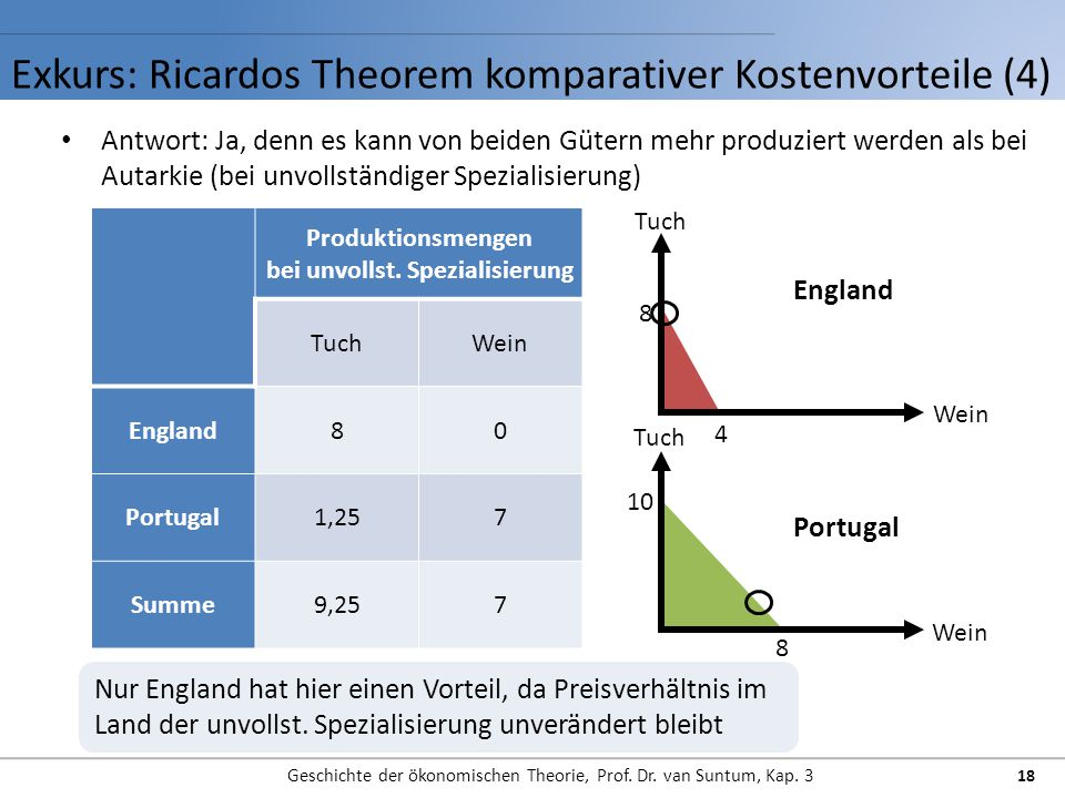 Exkurs: Ricardos Theorem komparativer Kostenvorteile (4)