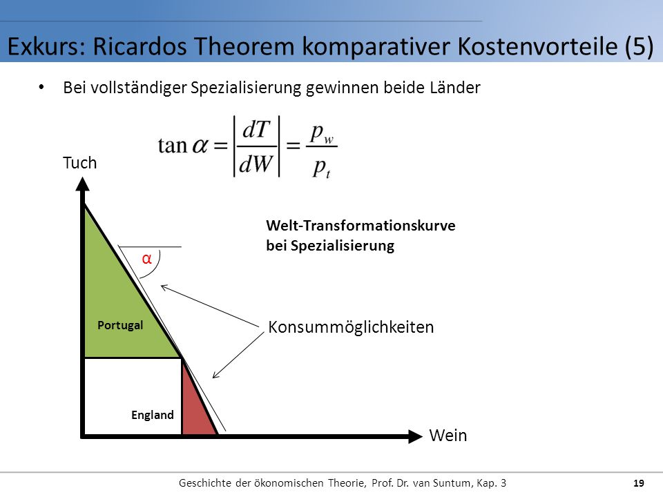 Exkurs: Ricardos Theorem komparativer Kostenvorteile (5)