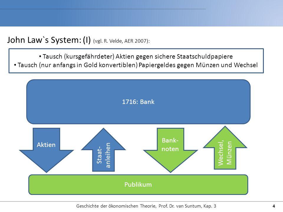 John Law`s System: (I) (vgl. R. Velde, AER 2007):