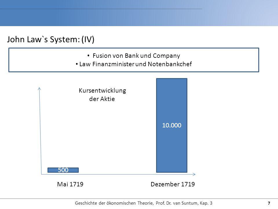 John Law`s System: (IV)