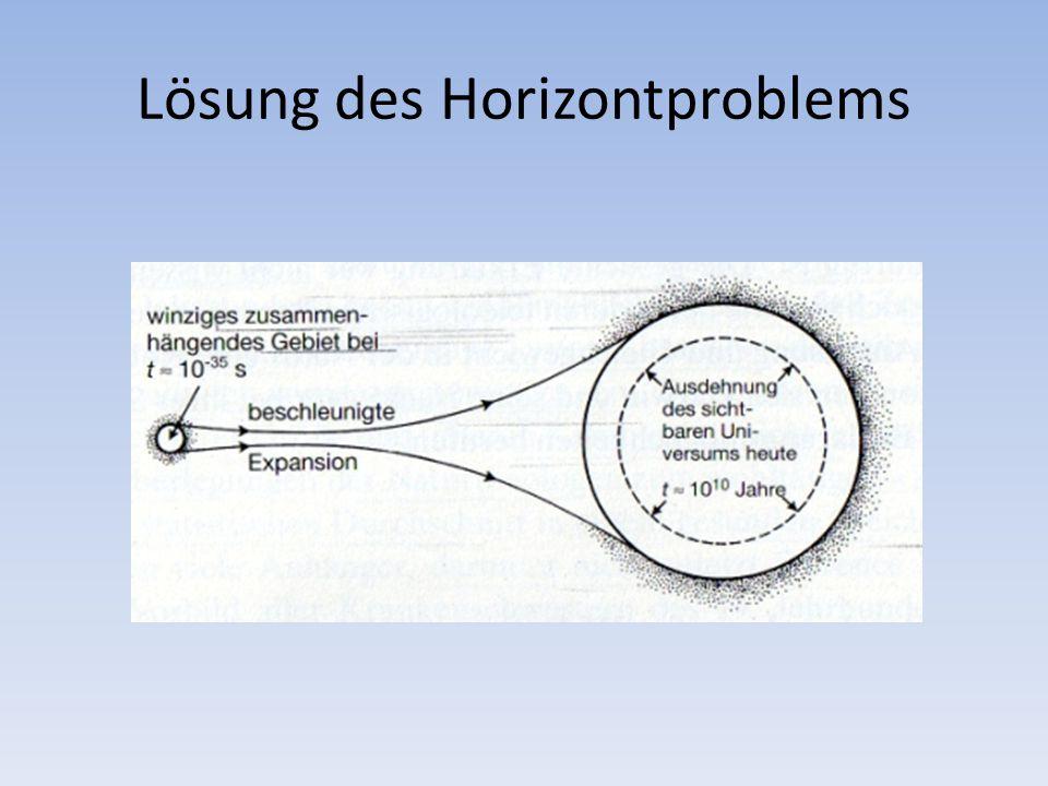 Lösung des Horizontproblems