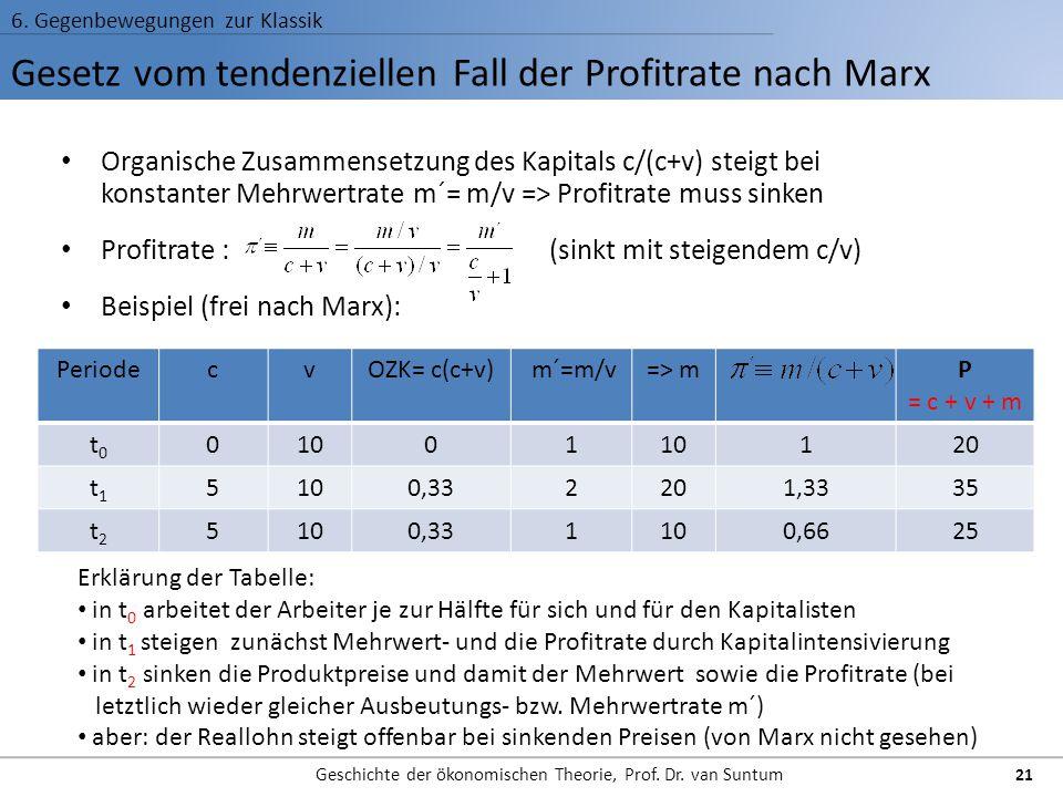 Gesetz vom tendenziellen Fall der Profitrate nach Marx