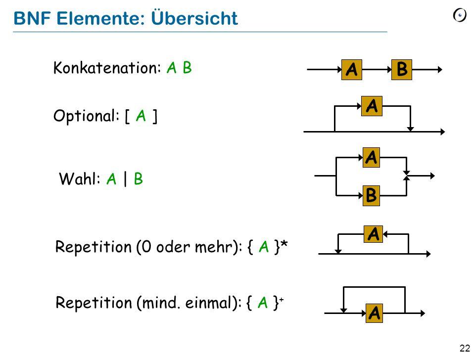 BNF Elemente: Übersicht
