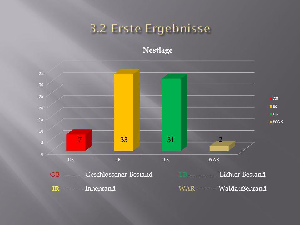 3.2 Erste Ergebnisse 7 33 31 2 GB ---------- Geschlossener Bestand
