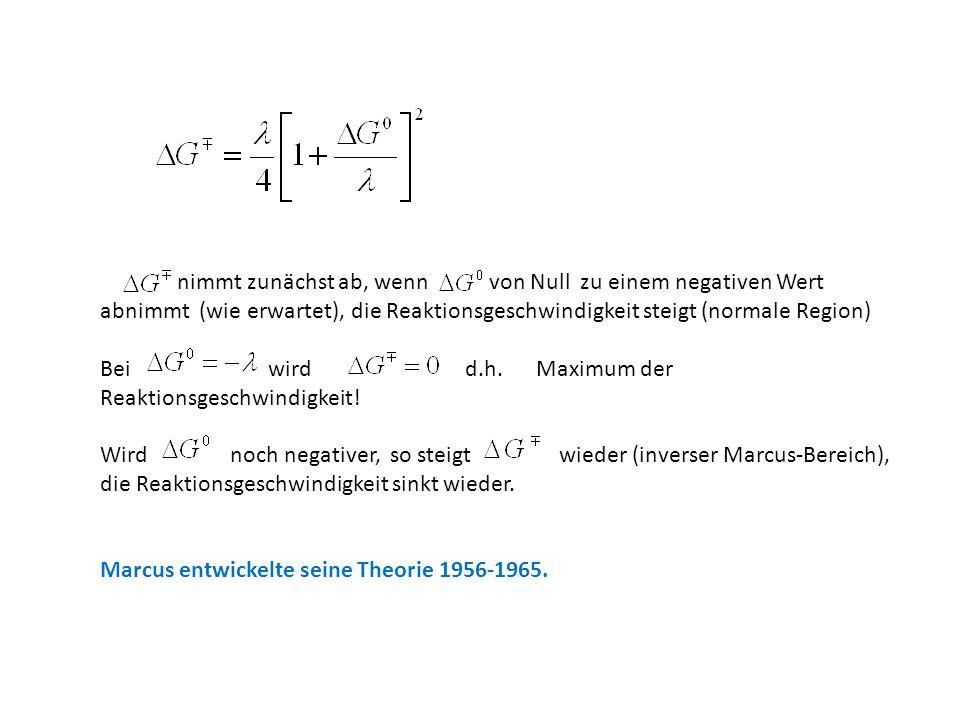 nimmt zunächst ab, wenn von Null zu einem negativen Wert abnimmt (wie erwartet), die Reaktionsgeschwindigkeit steigt (normale Region)