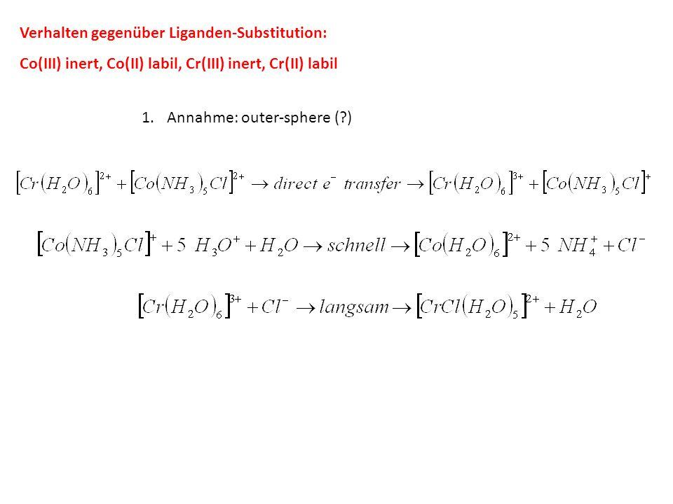 Verhalten gegenüber Liganden-Substitution: