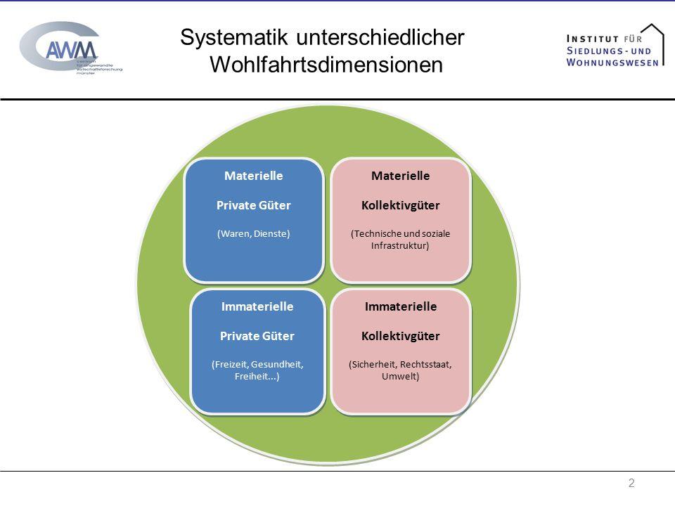 Systematik unterschiedlicher Wohlfahrtsdimensionen