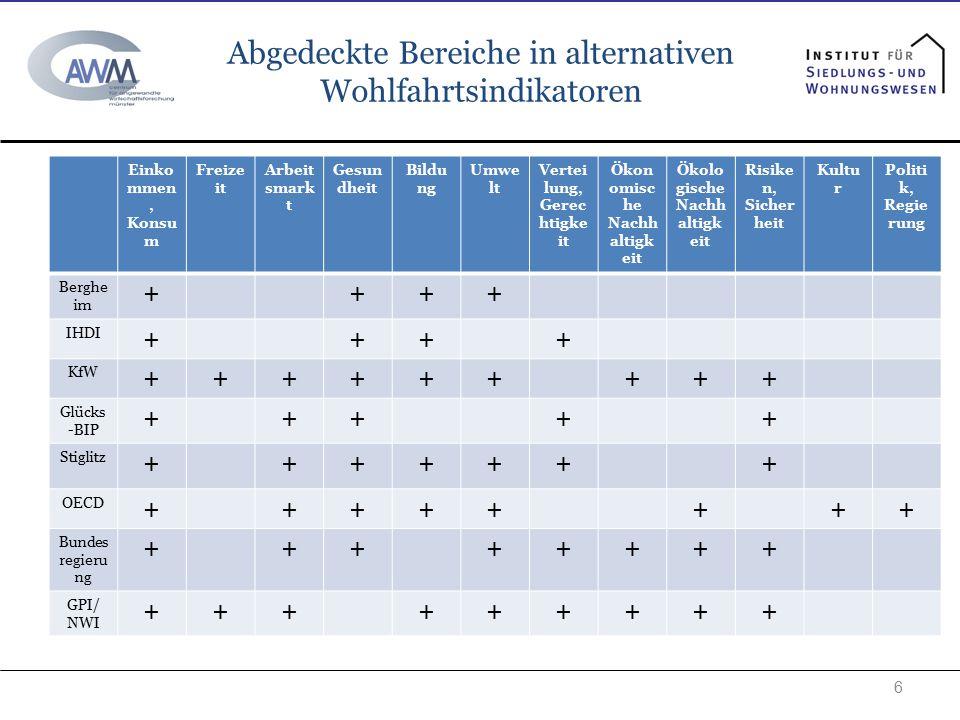 Abgedeckte Bereiche in alternativen Wohlfahrtsindikatoren