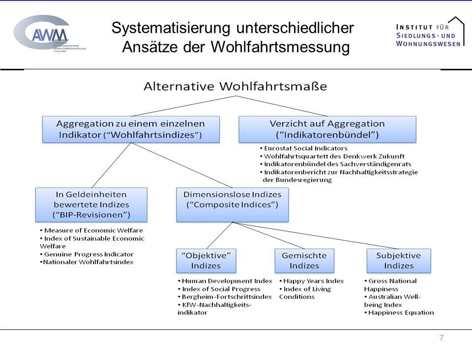 Systematisierung unterschiedlicher Ansätze der Wohlfahrtsmessung