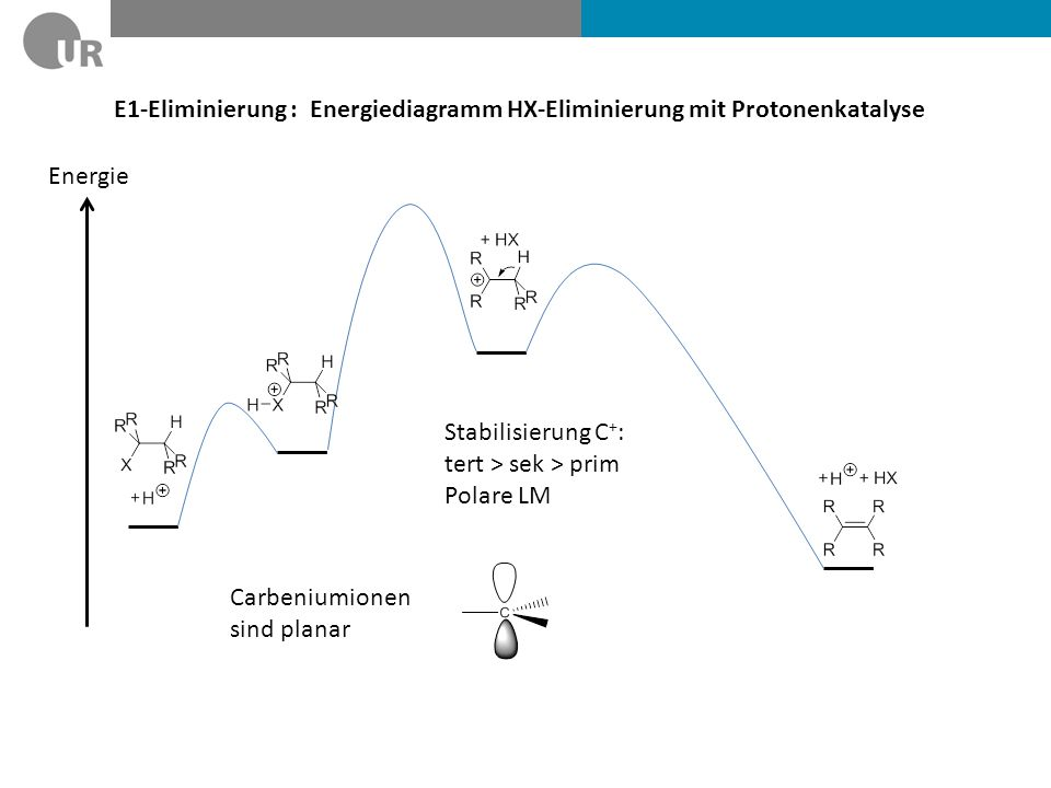 E1-Eliminierung : Energiediagramm HX-Eliminierung mit Protonenkatalyse