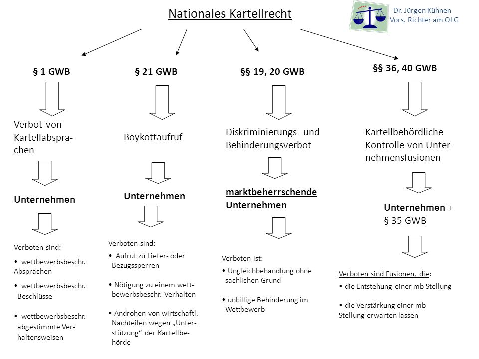 Nationales Kartellrecht