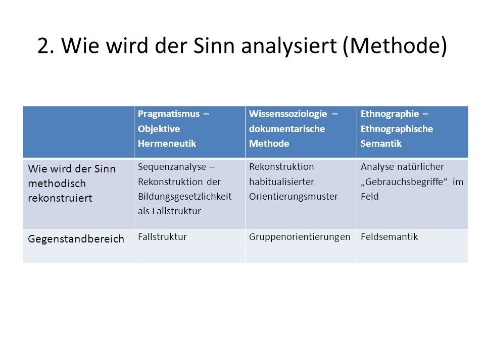 2. Wie wird der Sinn analysiert (Methode)