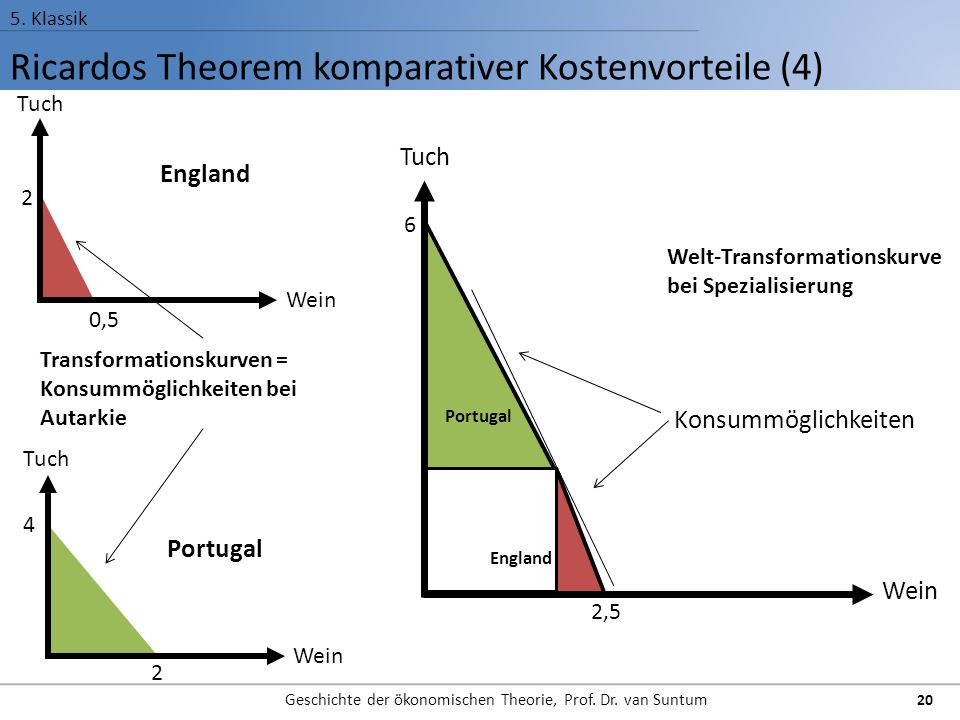 Ricardos Theorem komparativer Kostenvorteile (4)