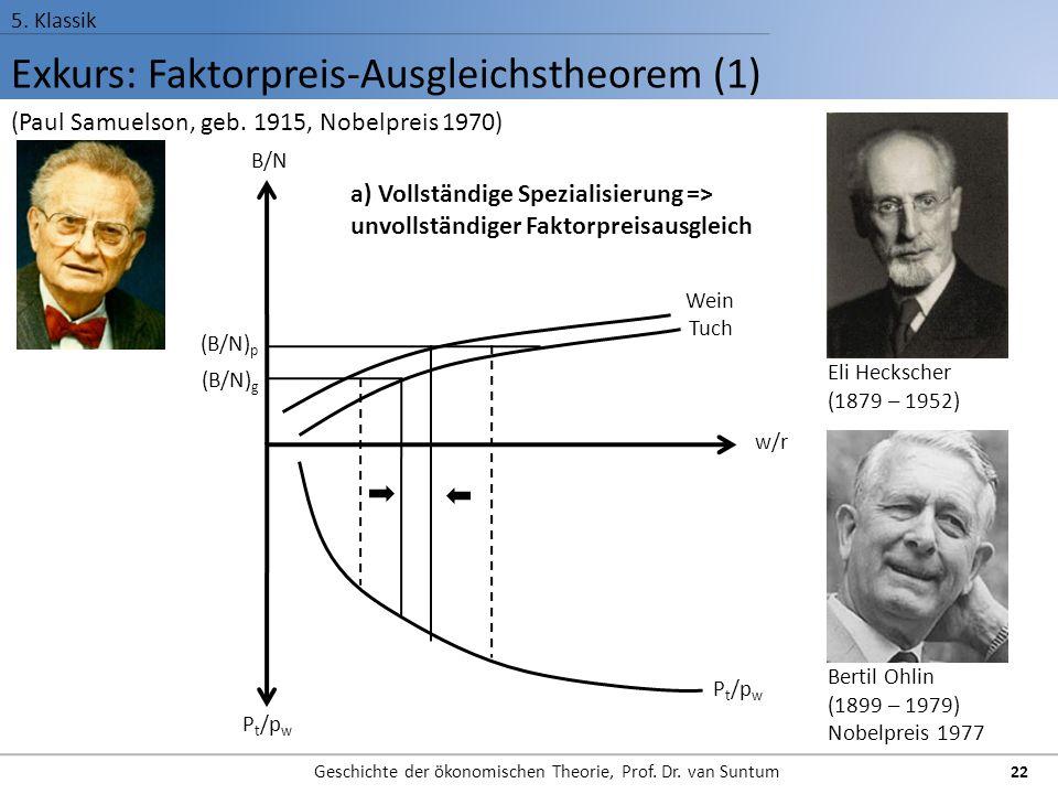 Exkurs: Faktorpreis-Ausgleichstheorem (1)