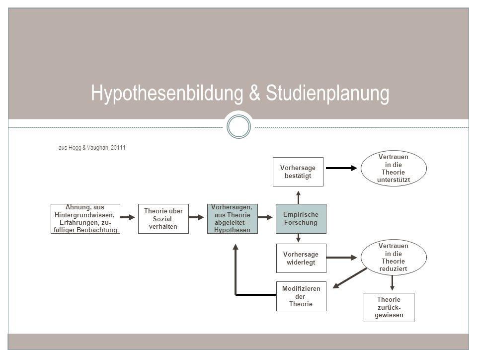 Hypothesenbildung & Studienplanung