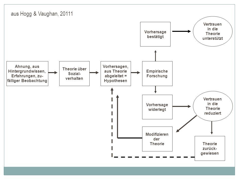 aus Hogg & Vaughan, 20111 Ahnung, aus Hintergrundwissen,