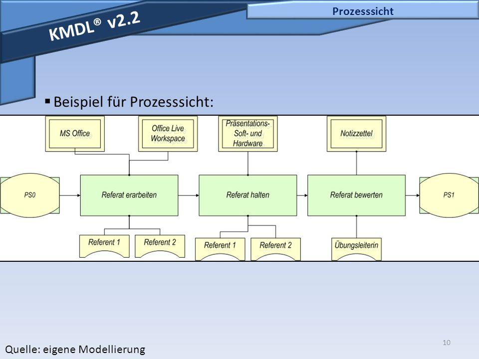 KMDL® v2.2 Beispiel für Prozesssicht: Prozesssicht