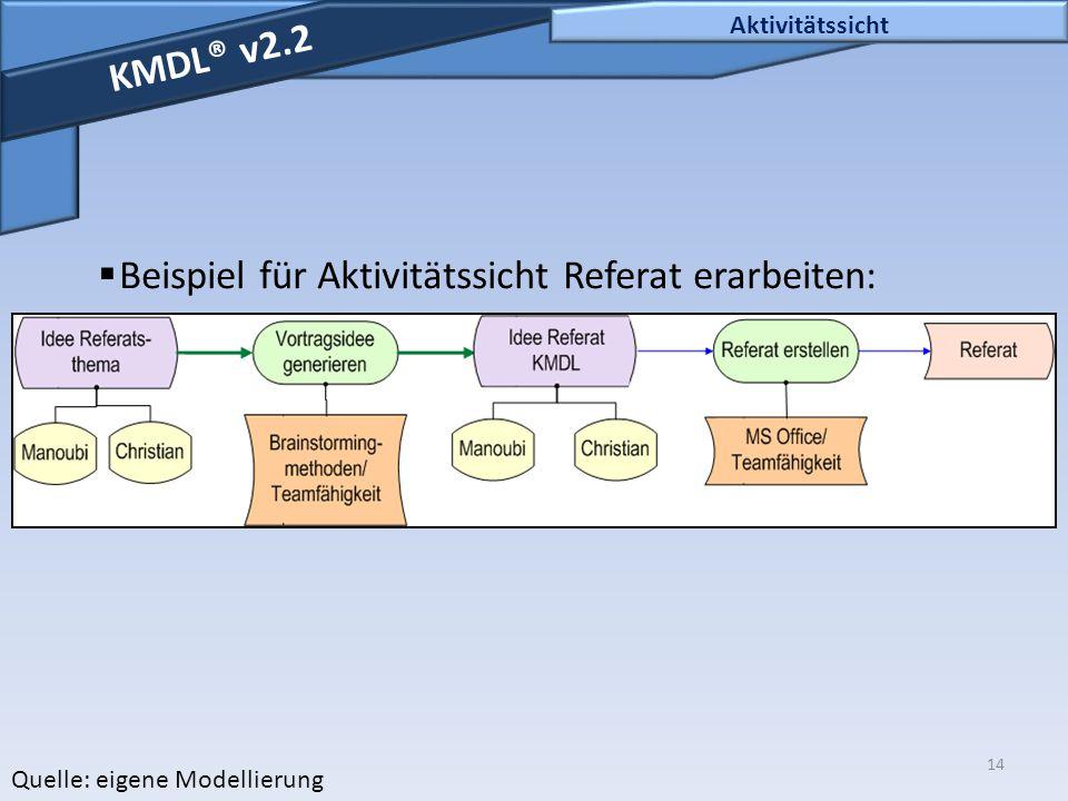 Beispiel für Aktivitätssicht Referat erarbeiten: