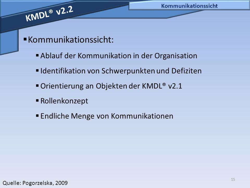 Kommunikationssicht: