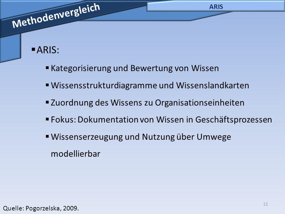 Methodenvergleich ARIS: Kategorisierung und Bewertung von Wissen